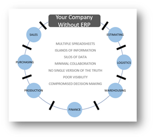 your company without erp